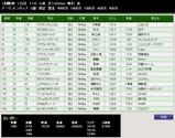 第38S:03月1週 アーリントンC 成績