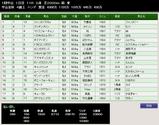 第38S:01月1週 中山金杯 成績