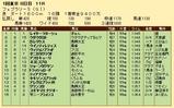 第36S:02月4週 フェブラリーS 成績