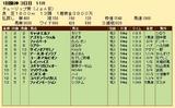第36S:03月2週 チューリップ賞 成績