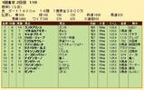 第36S:02月1週 根岸S 成績