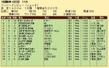 第36S:03月3週 フィリーズレビュー 成績
