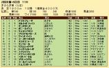 第36S:02月3週 きさらぎ賞 成績