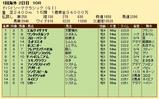 第36S:03月5週 ドバイSC 成績