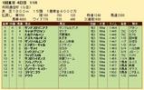 第36S:02月2週 共同通信杯 成績