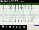 第36S:05月1週 青葉賞 成績