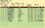第36S:03月3週 中山牝馬S 成績