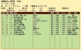 第36S:03月5週 マーチS 成績