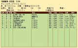 第36S:04月4週 チャンピオンズマイル 成績