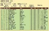 第36S:03月4週 ファルコンS 成績