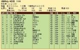 第36S:03月2週 弥生賞 成績
