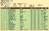 第36S:03月5週 高松宮記念 成績