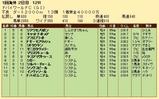 第36S:03月5週 ドバイWC 成績