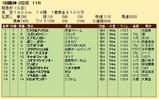 第36S:03月1週 阪急杯 成績