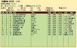 第36S:03月4週 阪神大賞典 成績
