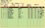 第36S:02月2週 小倉大賞典 成績