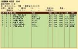 第36S:04月1週 産経大阪杯 成績