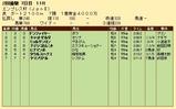 第36S:02月4週 エンプレス杯 成績