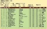 第36S:04月3週 皐月賞 成績