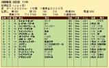 第36S:02月2週 佐賀記念 成績