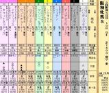 第36S:04月2週 阪神牝馬S