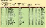 第36S:01月4週 平安S 成績