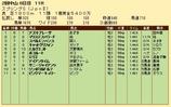 第36S:03月4週 スプリングS 成績