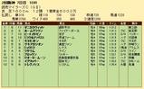 第36S:04月3週 読売マイラーズC 成績