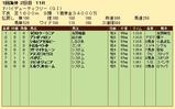 第36S:03月5週 ドバイDF 成績