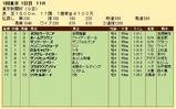 第36S:02月1週 東京新聞杯 成績