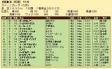 第36S:02月4週 クイーンカップ 成績
