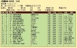 第36S:04月2週 桜花賞 成績