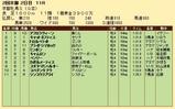 第36S:02月1週 京都牝馬S 成績