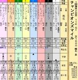 第36S:04月4週 チャンピオンズマイル