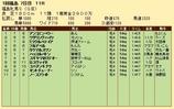 第36S:04月4週 福島牝馬S 成績