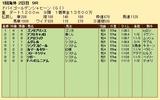 第36S:03月5週 ドバイGS 成績