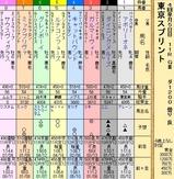 第36S:04月2週 東京スプリント