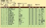 第36S:03月1週 ダイオライト記念 成績