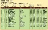 第36S:03月4週 名古屋大賞典 成績