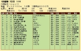 第36S:01月4週 川崎記念 成績