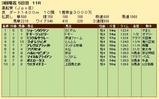 第36S:03月3週 黒船賞 成績
