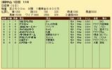 第36S:03月5週 日経賞 成績
