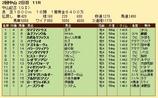 第36S:03月1週 中山記念 成績