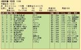 第36S:02月4週 京都記念 成績