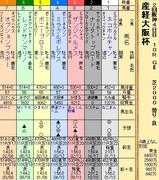 第36S:04月1週 産経大阪杯