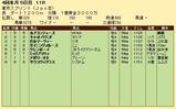 第36S:04月2週 東京スプリント 成績