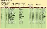 第36S:01月3週 日経新春杯 成績
