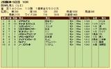 第36S:04月2週 阪神牝馬S 成績