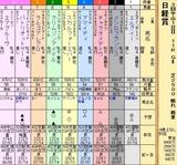 第36S:03月5週 日経賞