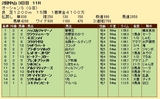 第36S:03月2週 オーシャンS 成績